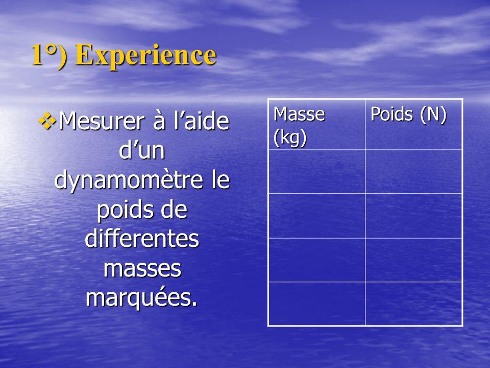 1°) Experience Mesurer à laide dun dynamomètre le poids de differentes masses marquées. Mesurer à laide dun dynamomètre le poids de differentes masses
