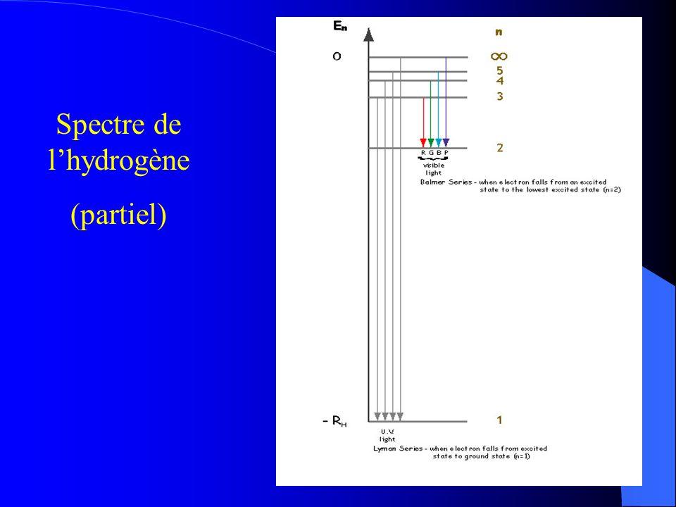 Spectre de lhydrogène (partiel)