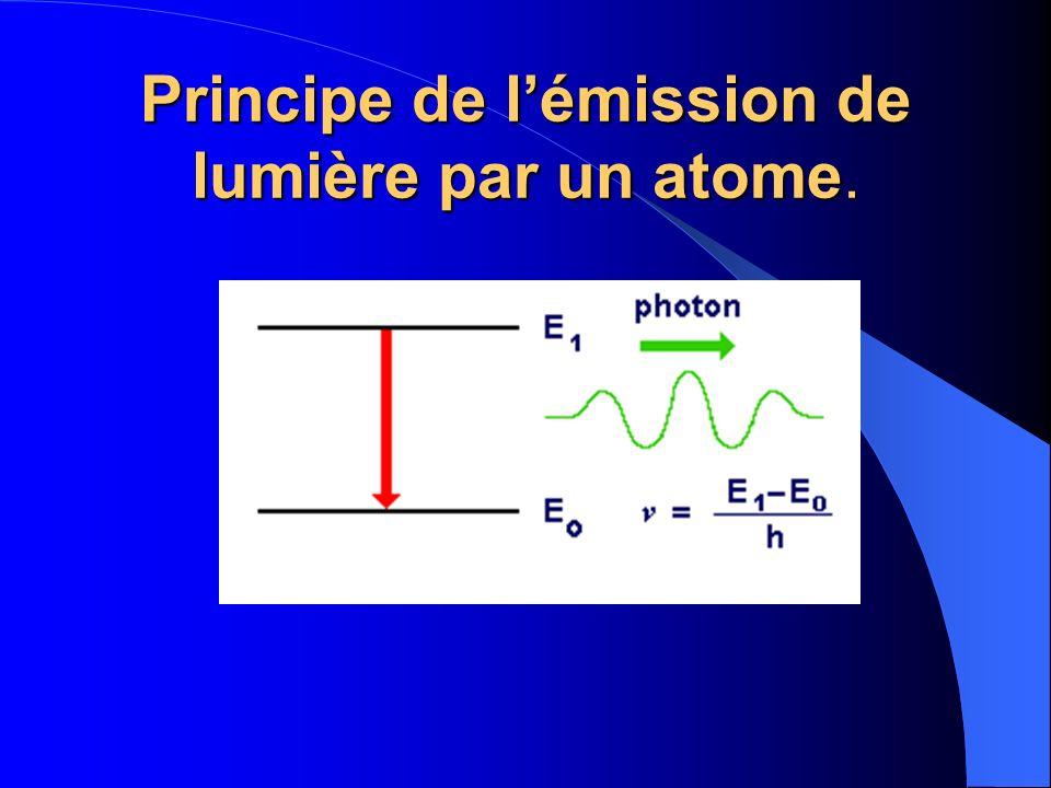 Principe de lémission de lumière par un atome.