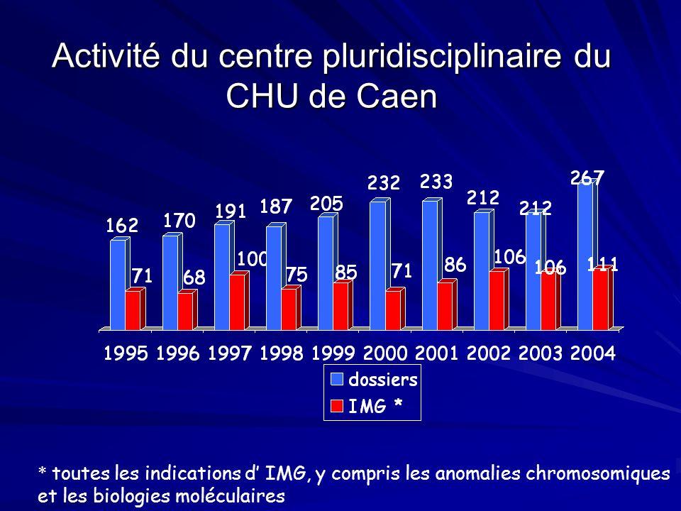 Activité du centre pluridisciplinaire du CHU de Caen * toutes les indications d IMG, y compris les anomalies chromosomiques et les biologies moléculai