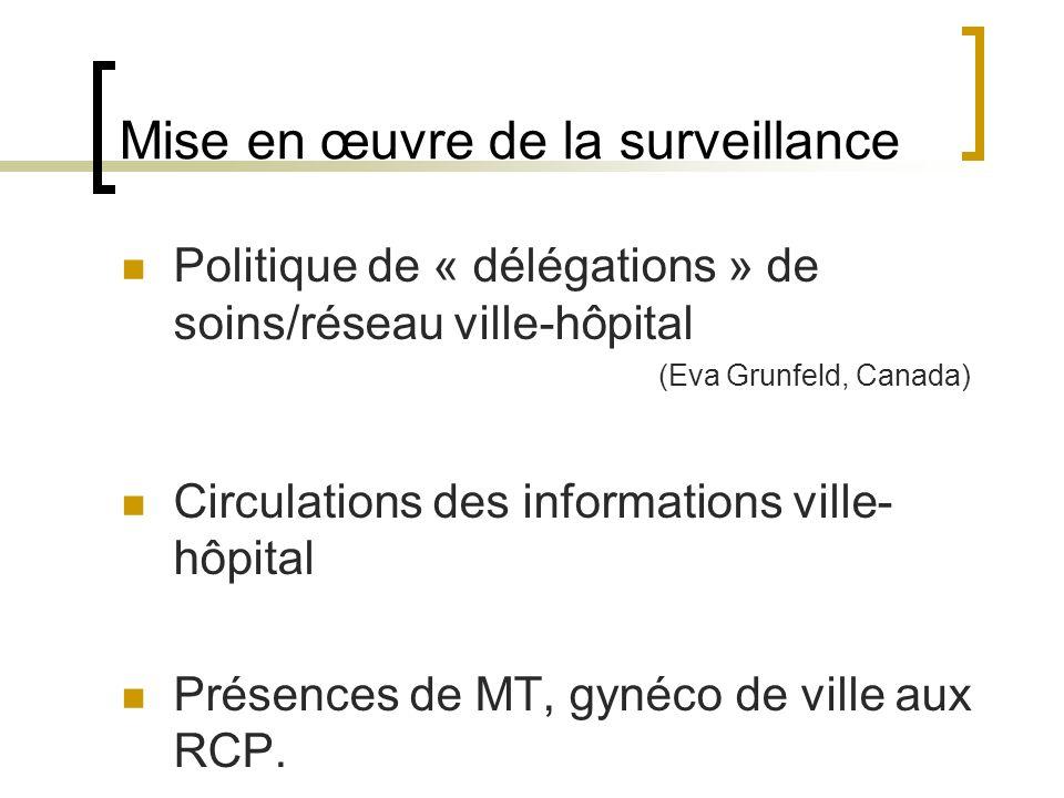 Mise en œuvre de la surveillance Politique de « délégations » de soins/réseau ville-hôpital (Eva Grunfeld, Canada) Circulations des informations ville- hôpital Présences de MT, gynéco de ville aux RCP.