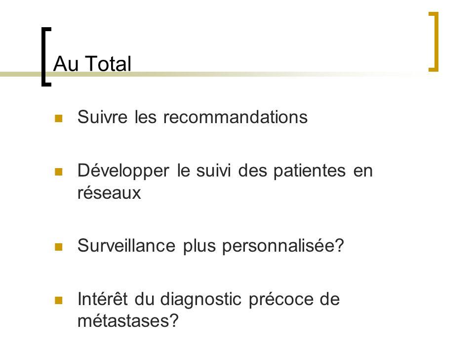 Au Total Suivre les recommandations Développer le suivi des patientes en réseaux Surveillance plus personnalisée? Intérêt du diagnostic précoce de mét