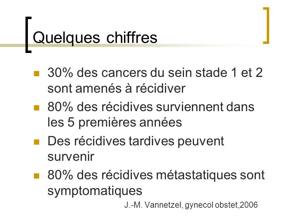 Quelques chiffres 30% des cancers du sein stade 1 et 2 sont amenés à récidiver 80% des récidives surviennent dans les 5 premières années Des récidives