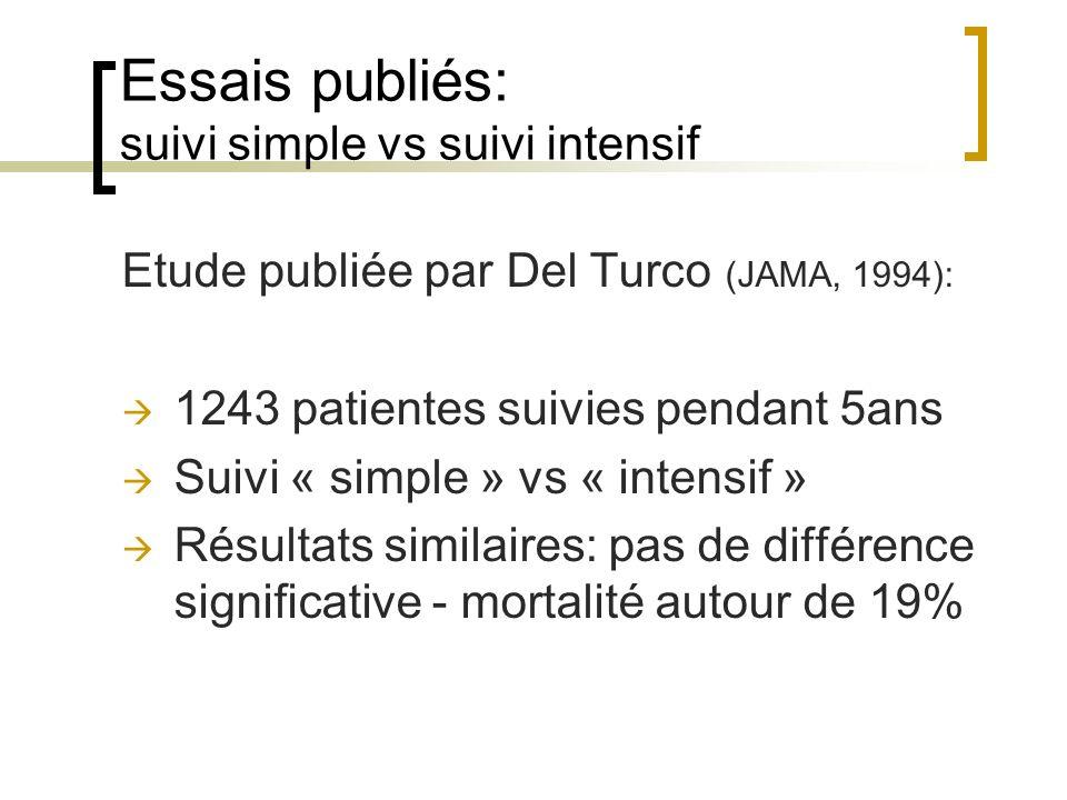 Essais publiés: suivi simple vs suivi intensif Etude publiée par Del Turco (JAMA, 1994): 1243 patientes suivies pendant 5ans Suivi « simple » vs « intensif » Résultats similaires: pas de différence significative - mortalité autour de 19%