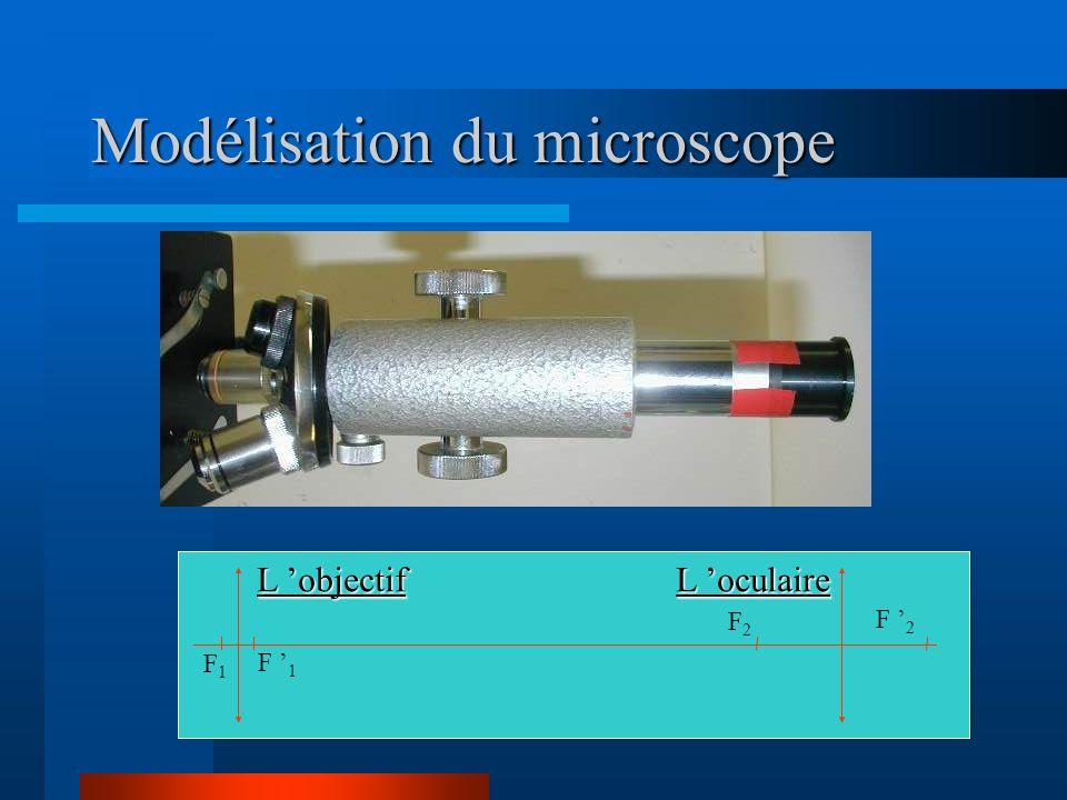 A1A1 B1B1 oculaire F2F2 F2F2 objectif F1F1 F1F1 oeil AoAo BoBo A2A2 B2B2 Construction de limage donnée par le microscope