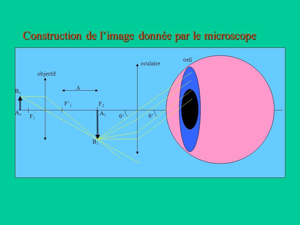 Caractéristiques d un microscope Lintervalle optique La latitude de mise au point Le cercle oculaire Le grossissement standard G