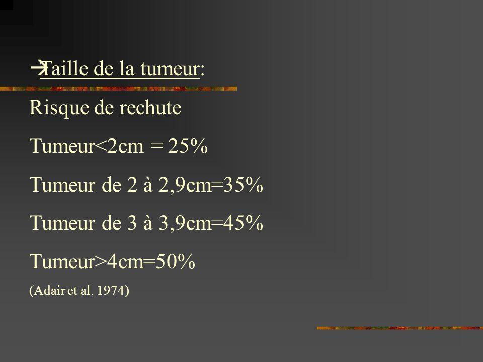 Taille de la tumeur: Risque de rechute Tumeur<2cm = 25% Tumeur de 2 à 2,9cm=35% Tumeur de 3 à 3,9cm=45% Tumeur>4cm=50% (Adair et al. 1974)
