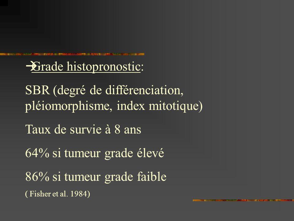 Grade histopronostic: SBR (degré de différenciation, pléiomorphisme, index mitotique) Taux de survie à 8 ans 64% si tumeur grade élevé 86% si tumeur g