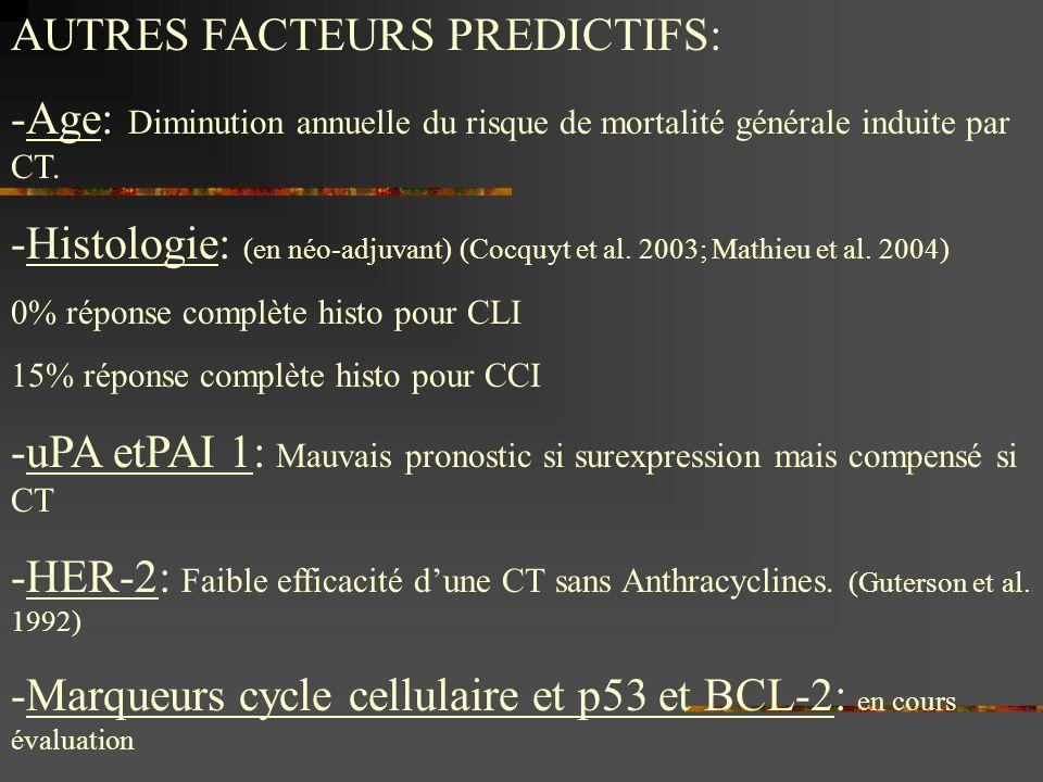 AUTRES FACTEURS PREDICTIFS: -Age: Diminution annuelle du risque de mortalité générale induite par CT. -Histologie: (en néo-adjuvant) (Cocquyt et al. 2