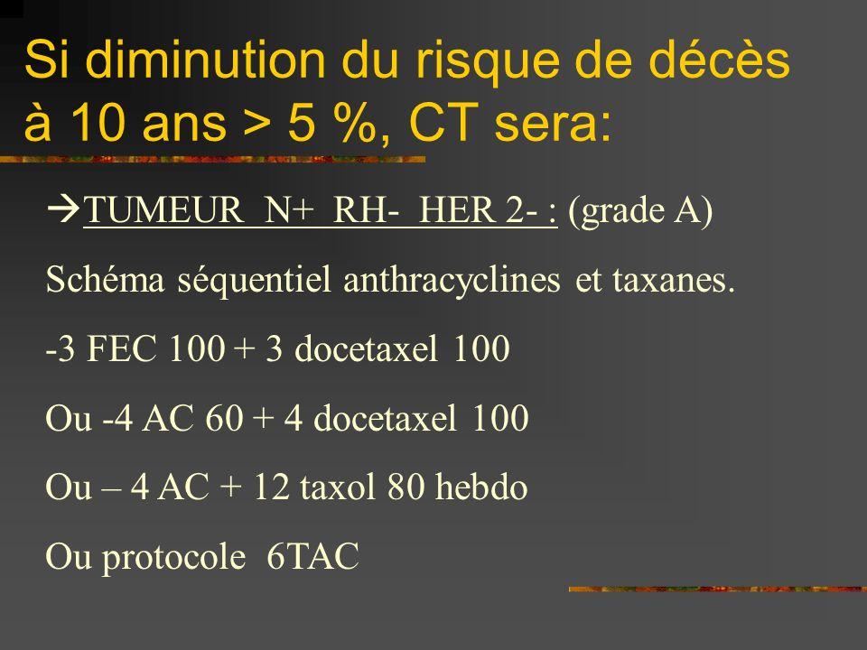 Si diminution du risque de décès à 10 ans > 5 %, CT sera: TUMEUR N+ RH- HER 2- : (grade A) Schéma séquentiel anthracyclines et taxanes. -3 FEC 100 + 3