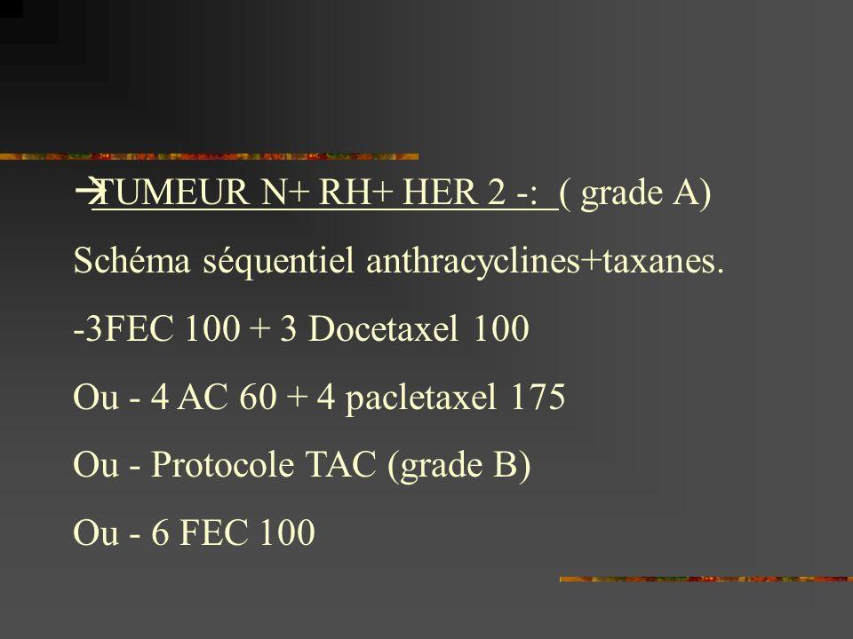 TUMEUR N+ RH+ HER 2 -: ( grade A) Schéma séquentiel anthracyclines+taxanes. -3FEC 100 + 3 Docetaxel 100 Ou - 4 AC 60 + 4 pacletaxel 175 Ou - Protocole