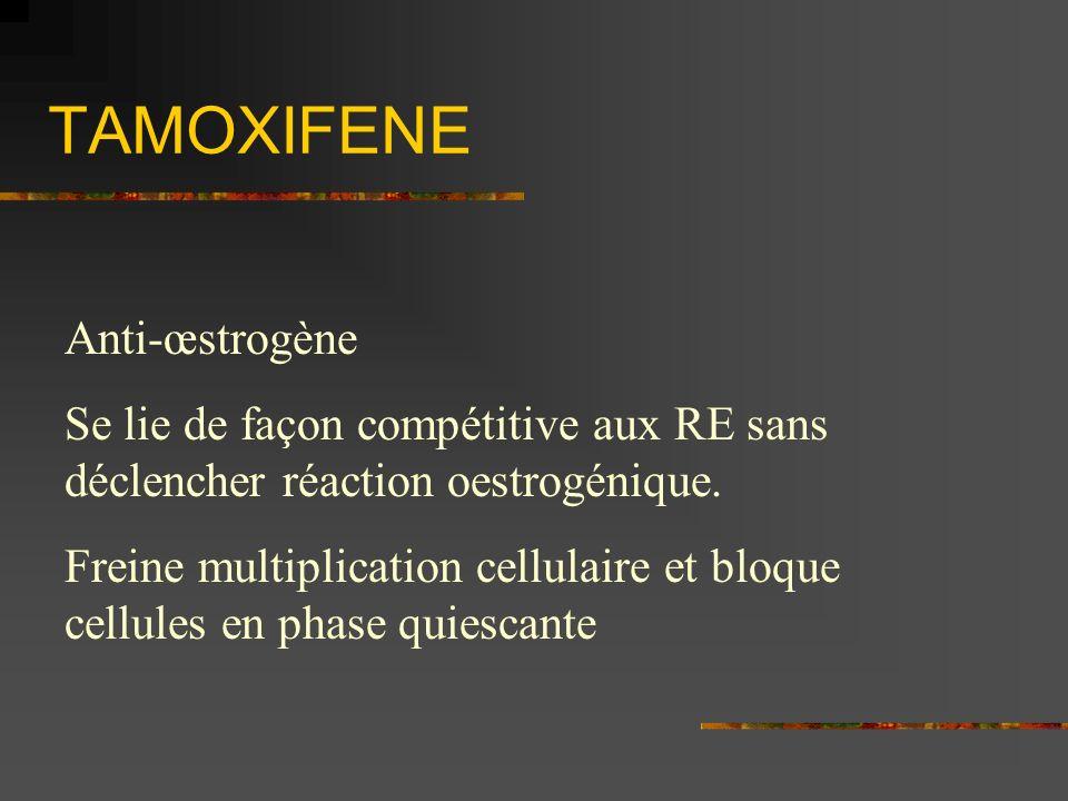 TAMOXIFENE Anti-œstrogène Se lie de façon compétitive aux RE sans déclencher réaction oestrogénique. Freine multiplication cellulaire et bloque cellul