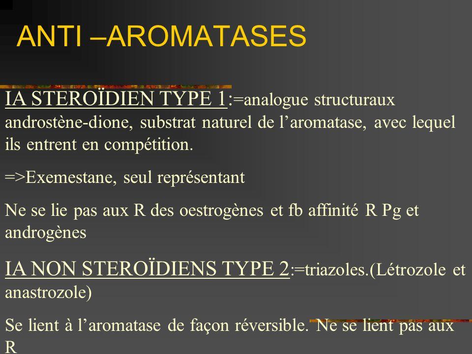 ANTI –AROMATASES IA STEROÏDIEN TYPE 1: =analogue structuraux androstène-dione, substrat naturel de laromatase, avec lequel ils entrent en compétition.