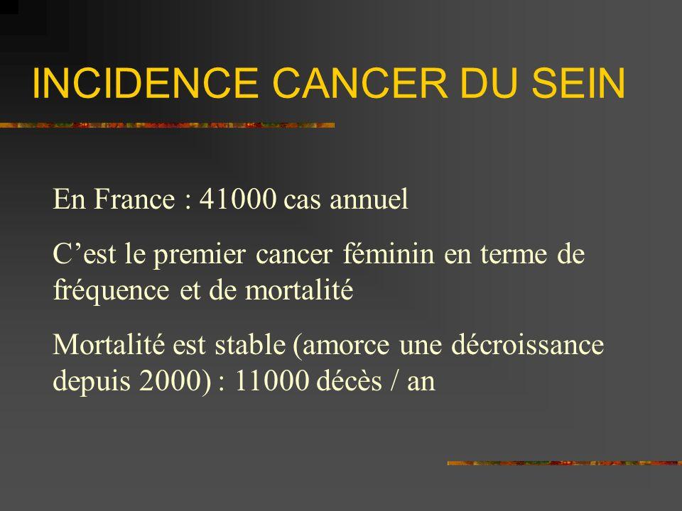 INCIDENCE CANCER DU SEIN En France : 41000 cas annuel Cest le premier cancer féminin en terme de fréquence et de mortalité Mortalité est stable (amorc
