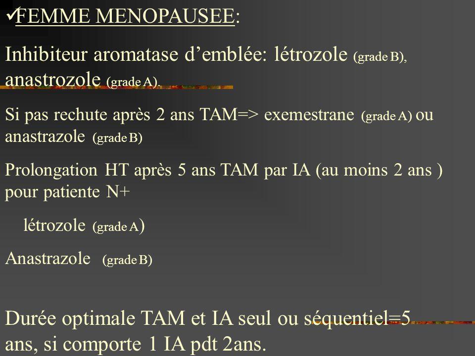 FEMME MENOPAUSEE: Inhibiteur aromatase demblée: létrozole (grade B), anastrozole (grade A). Si pas rechute après 2 ans TAM=> exemestrane (grade A) ou
