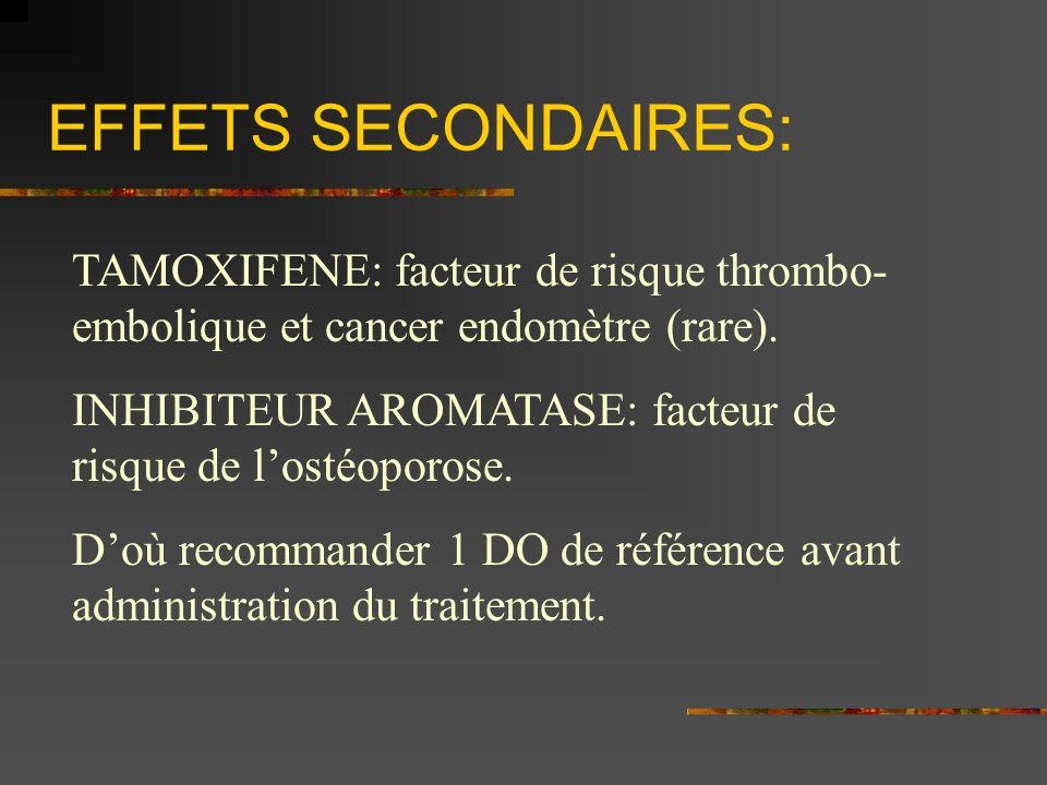 EFFETS SECONDAIRES: TAMOXIFENE: facteur de risque thrombo- embolique et cancer endomètre (rare). INHIBITEUR AROMATASE: facteur de risque de lostéoporo