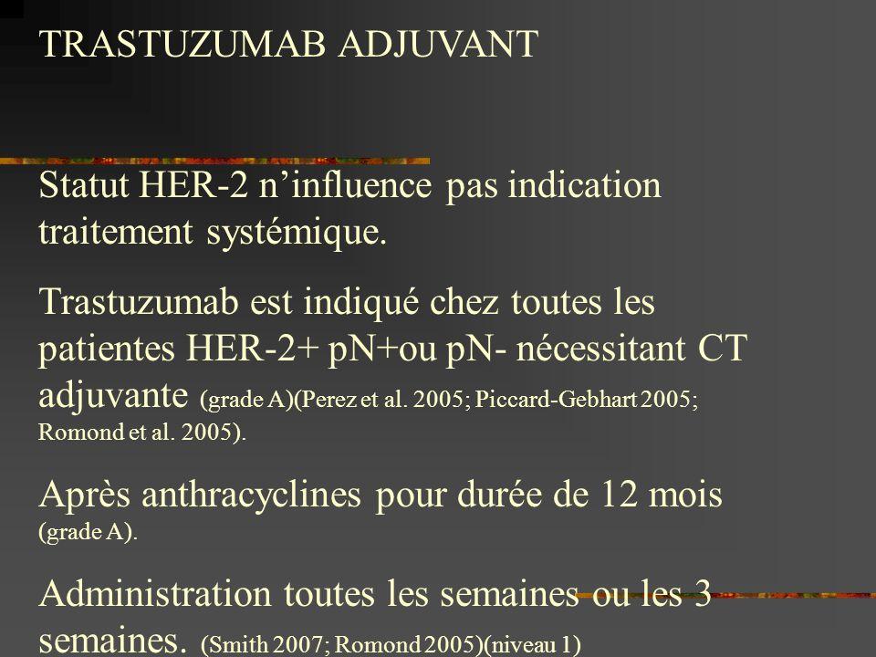 TRASTUZUMAB ADJUVANT Statut HER-2 ninfluence pas indication traitement systémique. Trastuzumab est indiqué chez toutes les patientes HER-2+ pN+ou pN-
