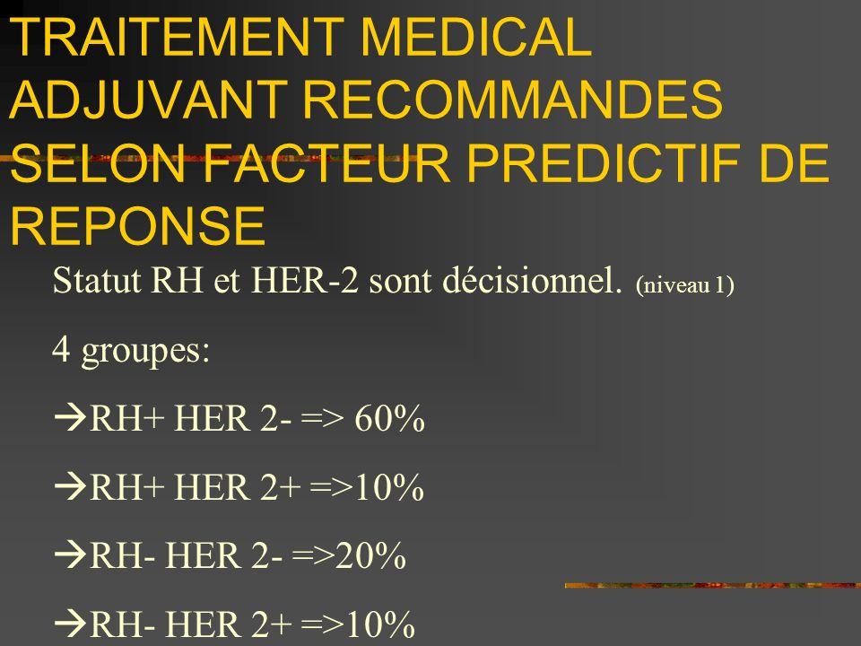 TRAITEMENT MEDICAL ADJUVANT RECOMMANDES SELON FACTEUR PREDICTIF DE REPONSE Statut RH et HER-2 sont décisionnel. (niveau 1) 4 groupes: RH+ HER 2- => 60