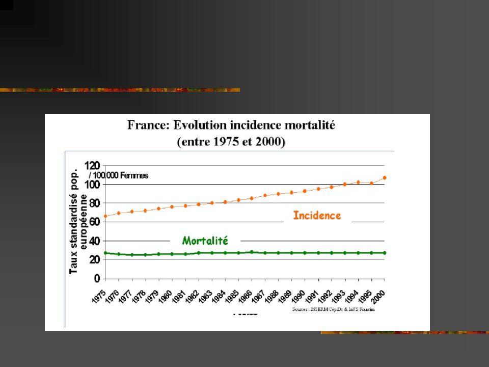 CONTRE-INDICATIONS TRASTUZUMAB : DEFINITIVES:insuffisance cardiaque non contrôlées, réactions allergiques majeures à la première injection.