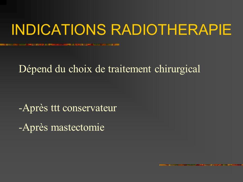 INDICATIONS RADIOTHERAPIE Dépend du choix de traitement chirurgical -Après ttt conservateur -Après mastectomie