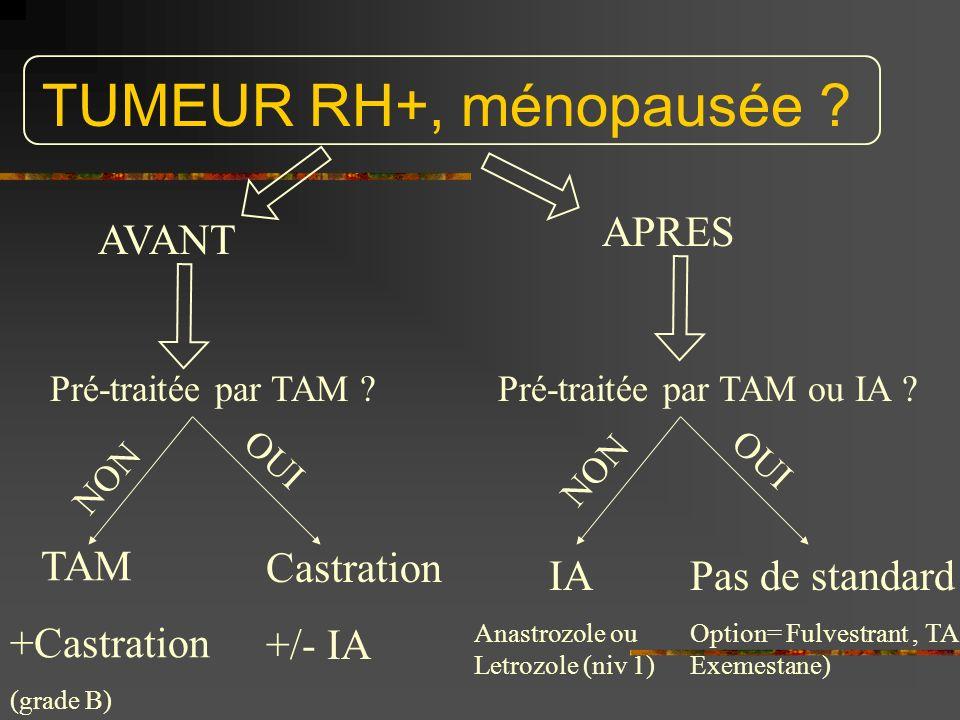 TUMEUR RH+, ménopausée ? AVANT APRES Pré-traitée par TAM ? NON OUI TAM +Castration (grade B) Castration +/- IA Pré-traitée par TAM ou IA ? OUI NON IA