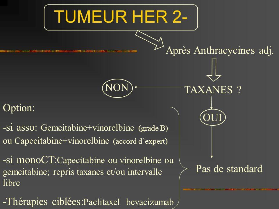 TUMEUR HER 2- Après Anthracycines adj. TAXANES ? OUI NON Pas de standard Option: -si asso: Gemcitabine+vinorelbine (grade B) ou Capecitabine+vinorelbi