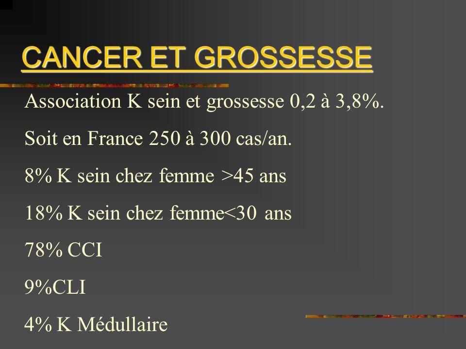 CANCER ET GROSSESSE Association K sein et grossesse 0,2 à 3,8%. Soit en France 250 à 300 cas/an. 8% K sein chez femme >45 ans 18% K sein chez femme<30