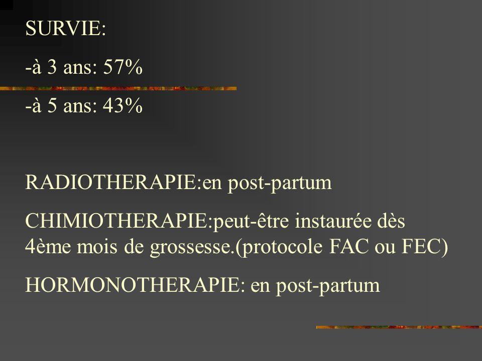 SURVIE: -à 3 ans: 57% -à 5 ans: 43% RADIOTHERAPIE:en post-partum CHIMIOTHERAPIE:peut-être instaurée dès 4ème mois de grossesse.(protocole FAC ou FEC)