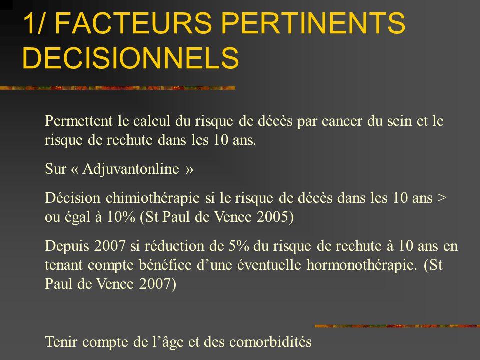 1/ FACTEURS PERTINENTS DECISIONNELS Permettent le calcul du risque de décès par cancer du sein et le risque de rechute dans les 10 ans. Sur « Adjuvant