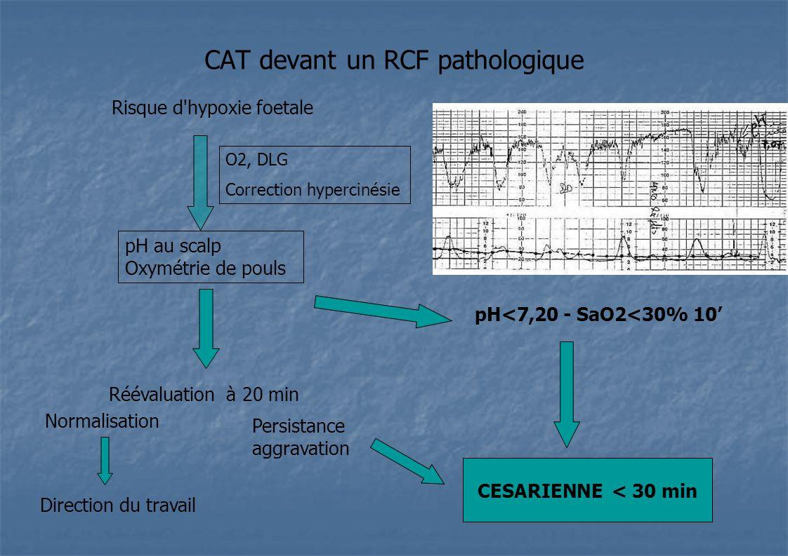 CAT devant un RCF pathologique Risque d'hypoxie foetale pH<7,20 - SaO2<30% 10 O2, DLG Correction hypercinésie Réévaluation à 20 min Normalisation Dire