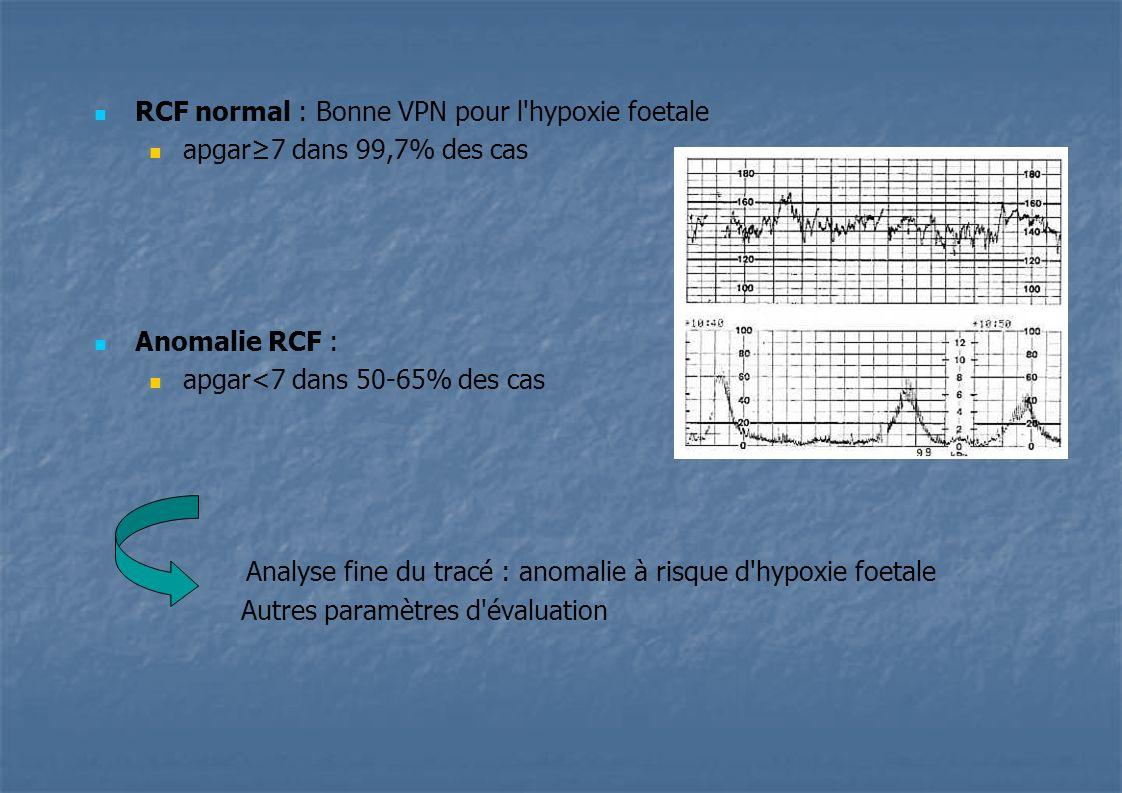 RCF normal : Bonne VPN pour l'hypoxie foetale apgar7 dans 99,7% des cas Anomalie RCF : apgar<7 dans 50-65% des cas Analyse fine du tracé : anomalie à