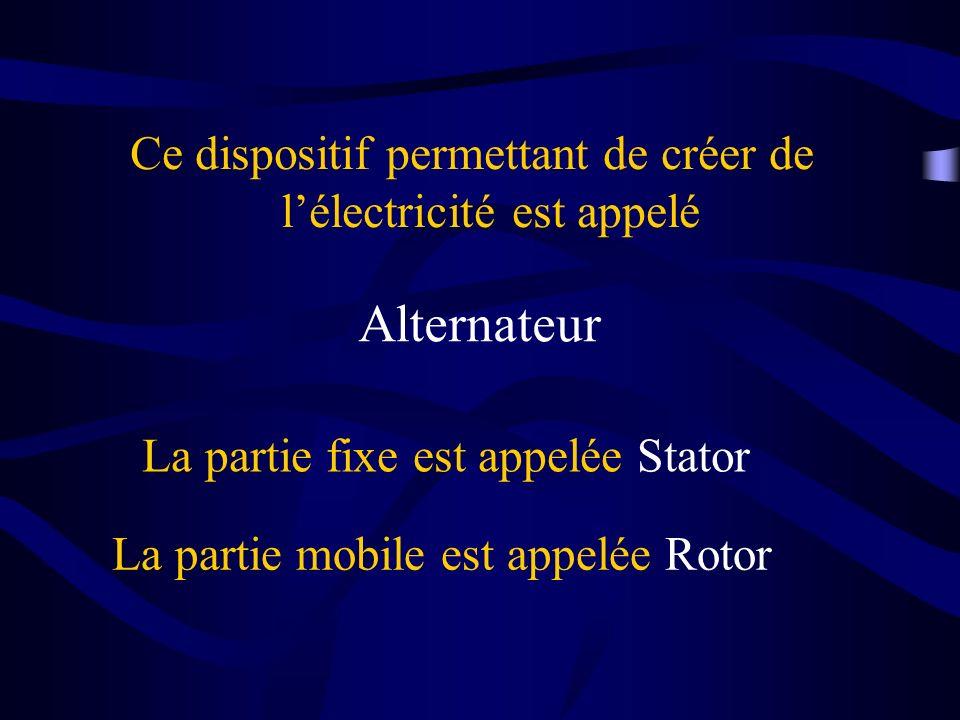 Ce dispositif permettant de créer de lélectricité est appelé Alternateur La partie fixe est appelée Stator La partie mobile est appelée Rotor