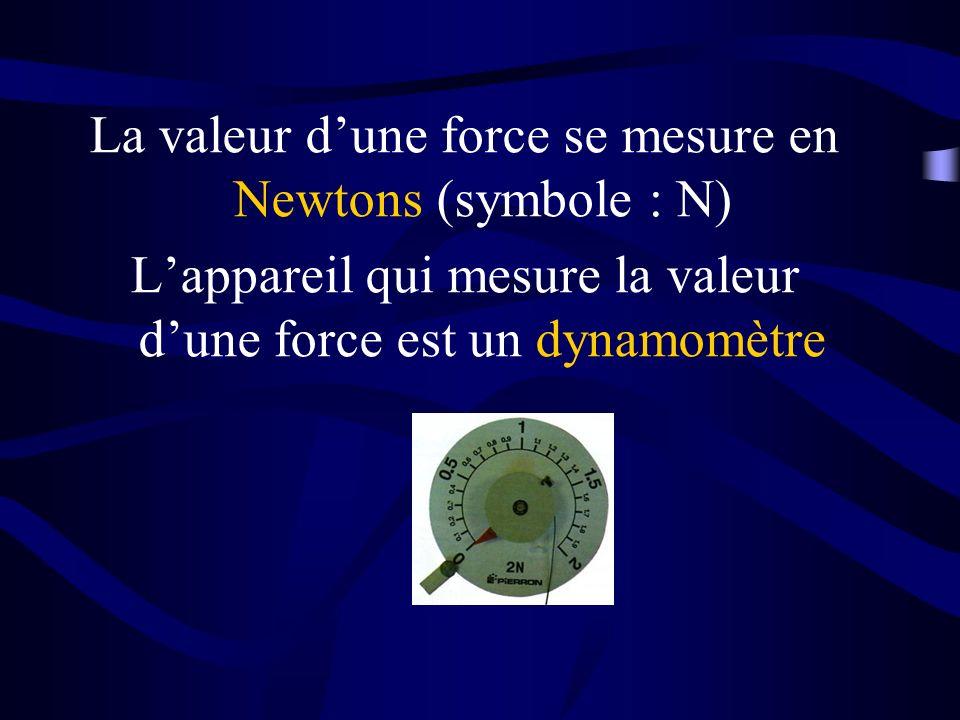 La valeur dune force se mesure en Newtons (symbole : N) Lappareil qui mesure la valeur dune force est un dynamomètre