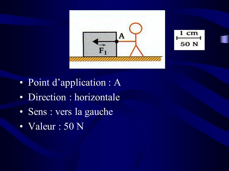 Point dapplication : A Direction : horizontale Sens : vers la gauche Valeur : 50 N