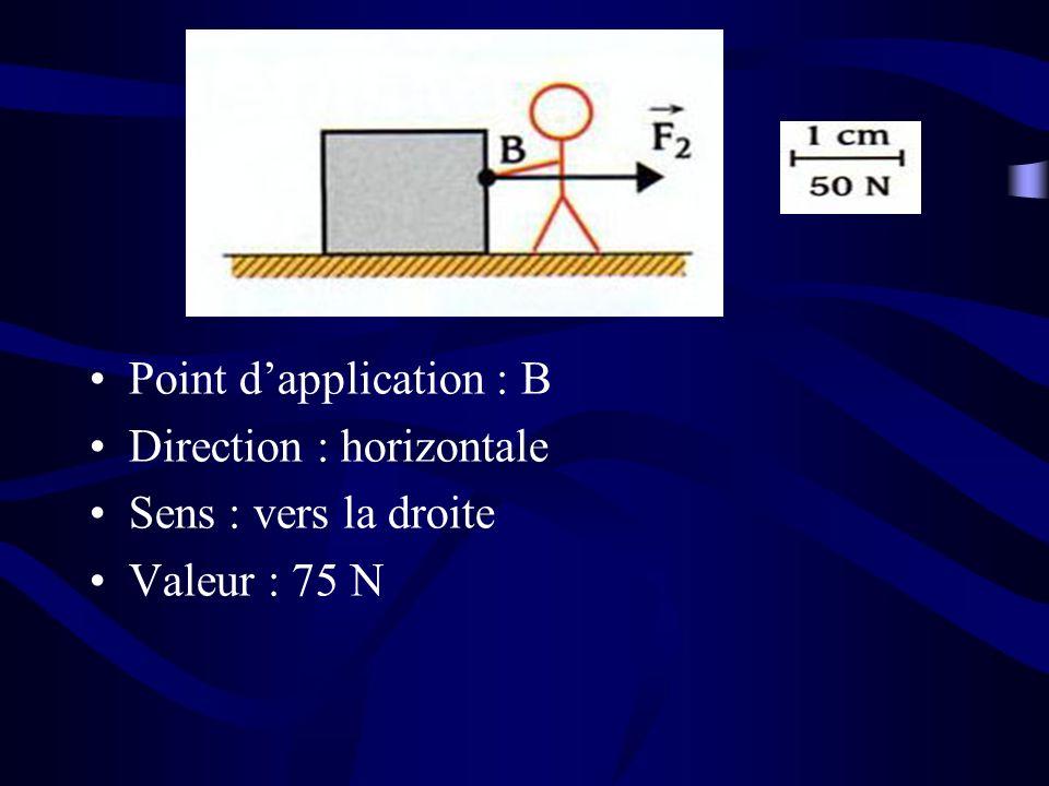 Point dapplication : B Direction : horizontale Sens : vers la droite Valeur : 75 N