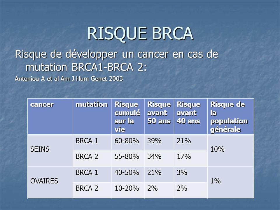 RISQUE BRCA Risque de développer un cancer en cas de mutation BRCA1-BRCA 2: Antoniou A et al Am J Hum Genet 2003 cancermutation Risque cumulé sur la v