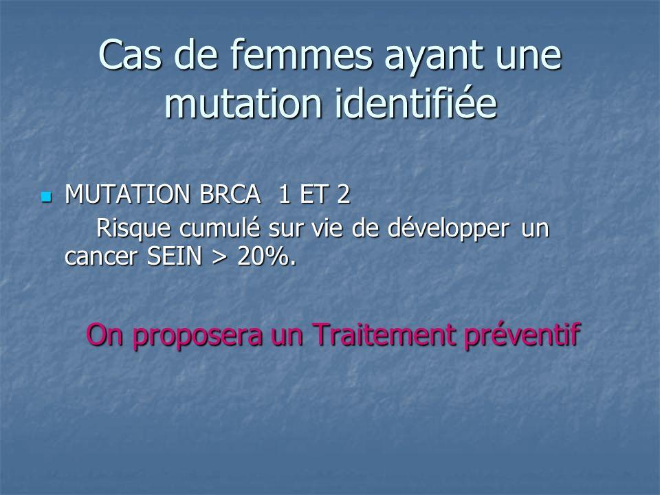 Cas de femmes ayant une mutation identifiée MUTATION BRCA 1 ET 2 MUTATION BRCA 1 ET 2 Risque cumulé sur vie de développer un cancer SEIN > 20%. Risque
