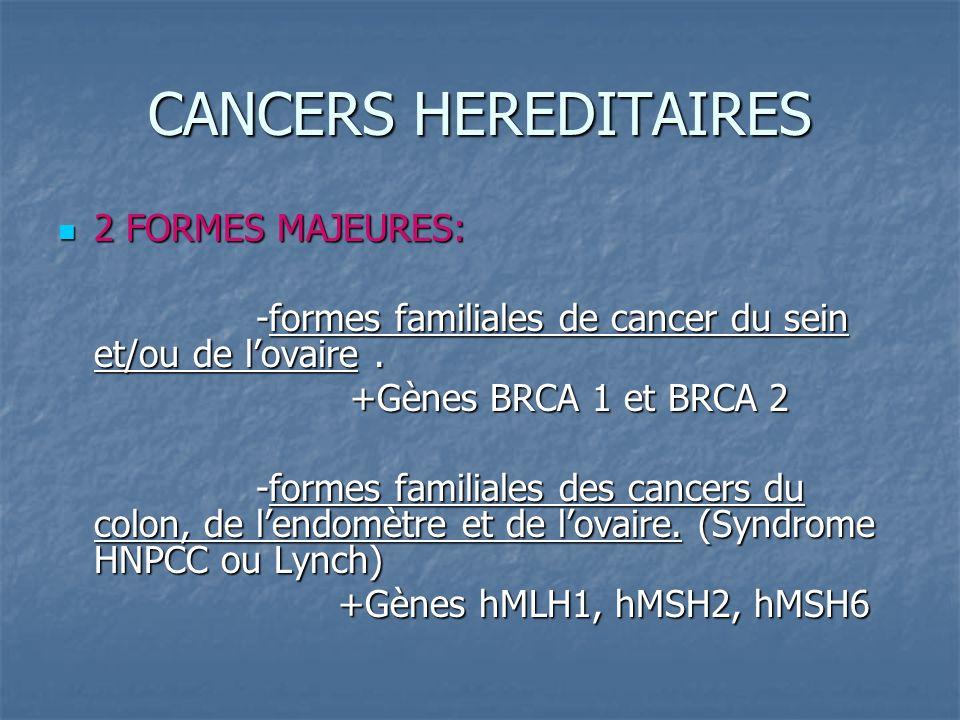 CANCERS HEREDITAIRES Il existe dautres syndromes plus rares: Il existe dautres syndromes plus rares: -Li Fraumeni (Gène TP53) -Li Fraumeni (Gène TP53) -Cowden (Gène PTEN) -Cowden (Gène PTEN) -Peutz Jeghers (Gène STK 11) -Peutz Jeghers (Gène STK 11) => 54% des cancers du sein héréditaires sont du à des gènes non encore identifiés.