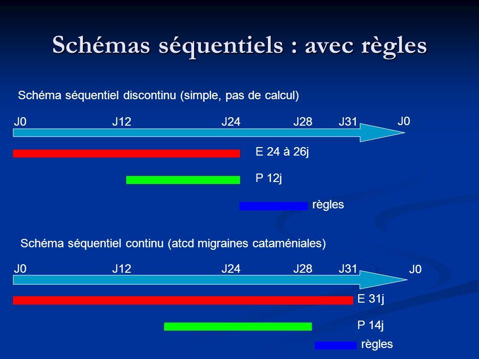 Schémas séquentiels : avec règles Schéma séquentiel discontinu (simple, pas de calcul) Schéma séquentiel continu (atcd migraines cataméniales) J0J12J2