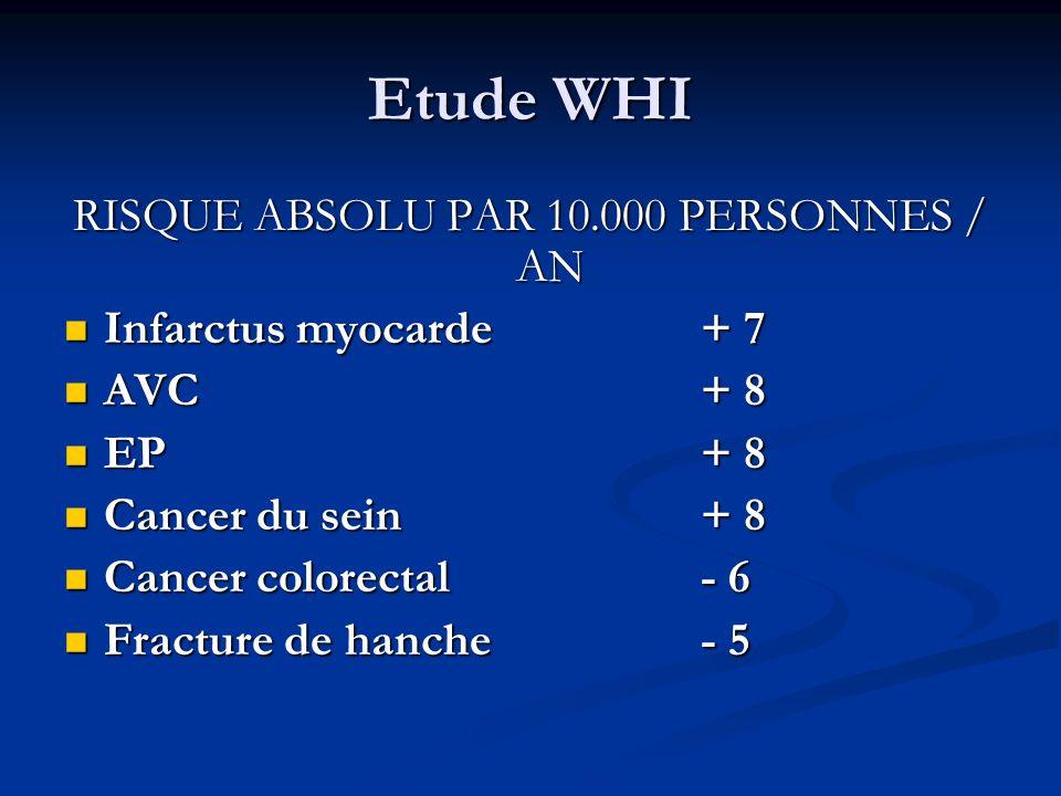 Etude WHI RISQUE ABSOLU PAR 10.000 PERSONNES / AN Infarctus myocarde + 7 Infarctus myocarde + 7 AVC + 8 AVC + 8 EP + 8 EP + 8 Cancer du sein+ 8 Cancer