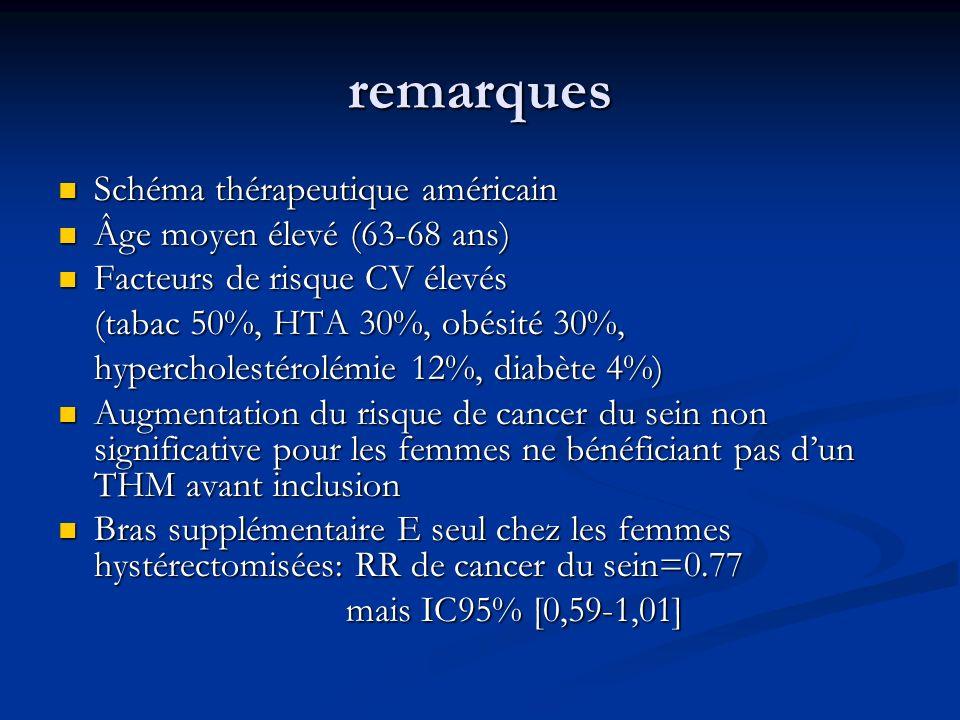 remarques Schéma thérapeutique américain Schéma thérapeutique américain Âge moyen élevé (63-68 ans) Âge moyen élevé (63-68 ans) Facteurs de risque CV