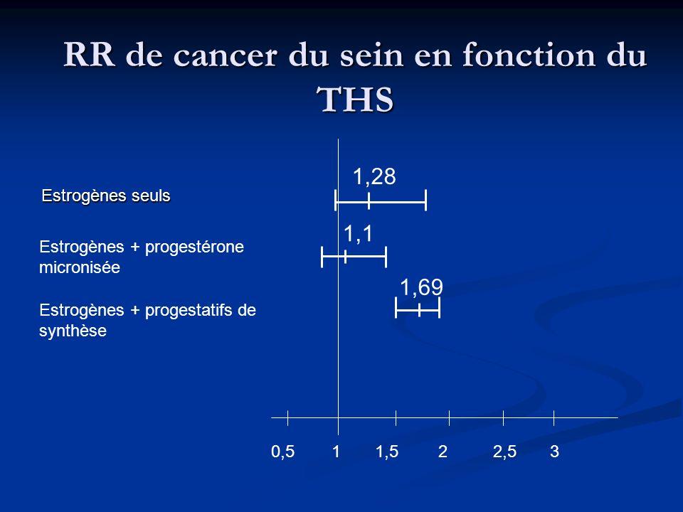 Estrogènes seuls 1,5 22,5310,5 1,28 1,1 1,69 Estrogènes + progestérone micronisée Estrogènes + progestatifs de synthèse RR de cancer du sein en foncti