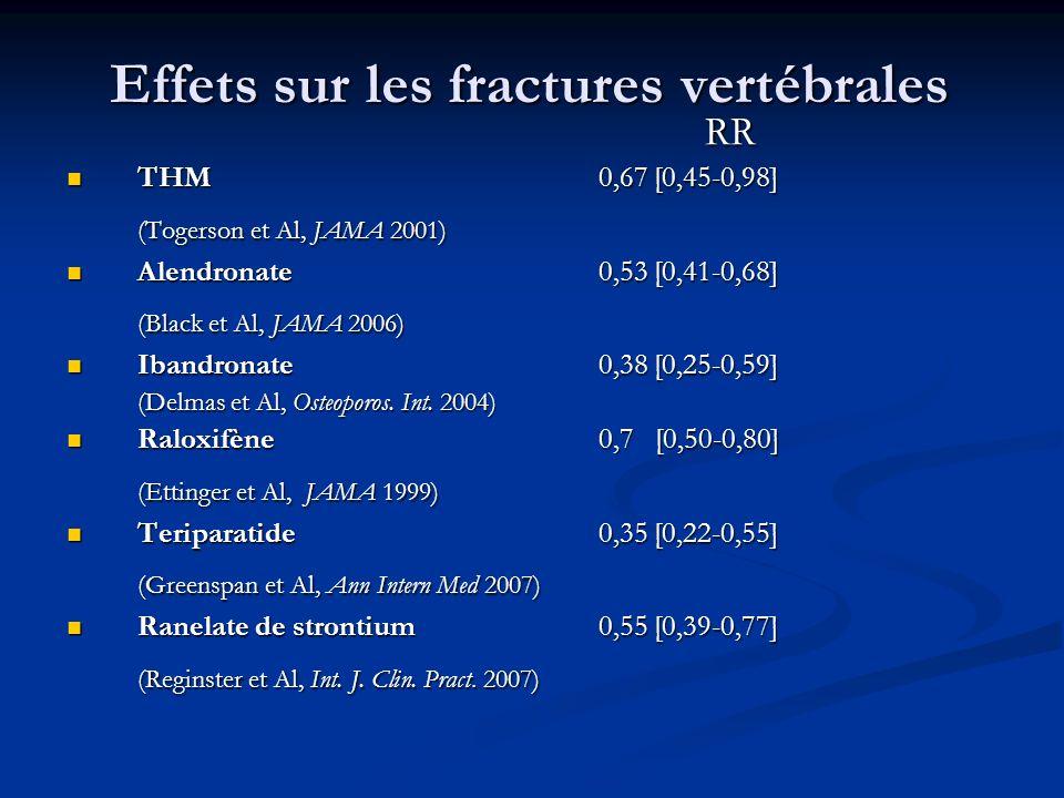 Effets sur les fractures vertébrales RR THM0,67 [0,45-0,98] THM0,67 [0,45-0,98] (Togerson et Al, JAMA 2001) Alendronate0,53 [0,41-0,68] Alendronate0,5