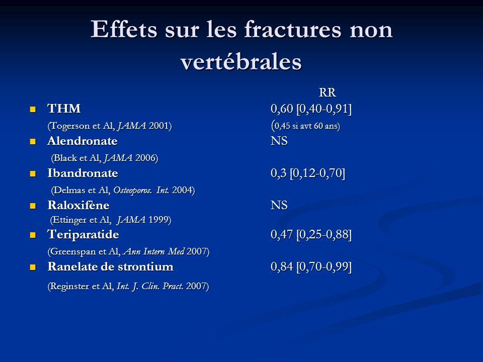 Effets sur les fractures non vertébrales RR THM0,60 [0,40-0,91] THM0,60 [0,40-0,91] (Togerson et Al, JAMA 2001) ( 0,45 si avt 60 ans) AlendronateNS Al
