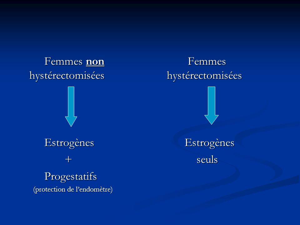 Femmes non hystérectomisées Femmes non hystérectomisées Estrogènes Estrogènes + Progestatifs Progestatifs (protection de lendomètre) (protection de le