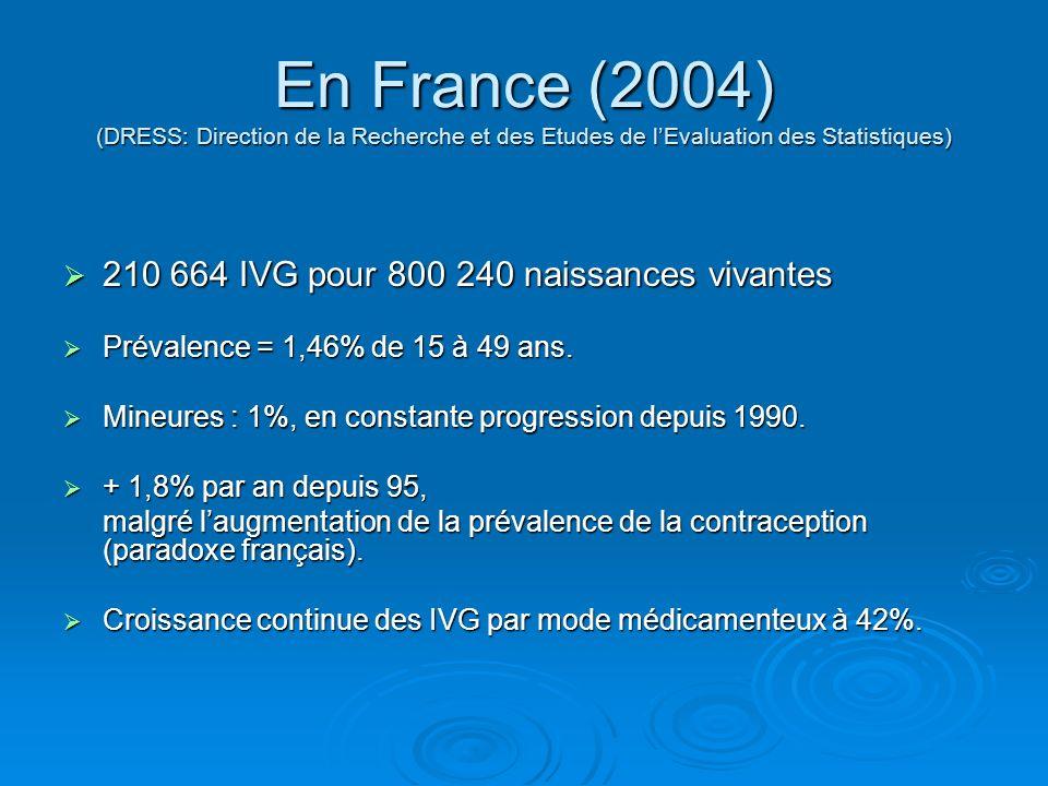 En France (2004) (DRESS: Direction de la Recherche et des Etudes de lEvaluation des Statistiques) 210 664 IVG pour 800 240 naissances vivantes 210 664