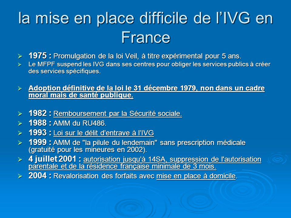 la mise en place difficile de lIVG en France 1975 : Promulgation de la loi Veil, à titre expérimental pour 5 ans. 1975 : Promulgation de la loi Veil,