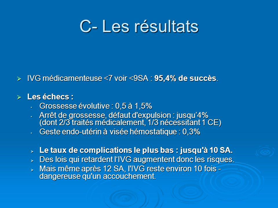 C- Les résultats IVG médicamenteuse <7 voir <9SA : 95,4% de succès. IVG médicamenteuse <7 voir <9SA : 95,4% de succès. Les échecs : Les échecs : Gross