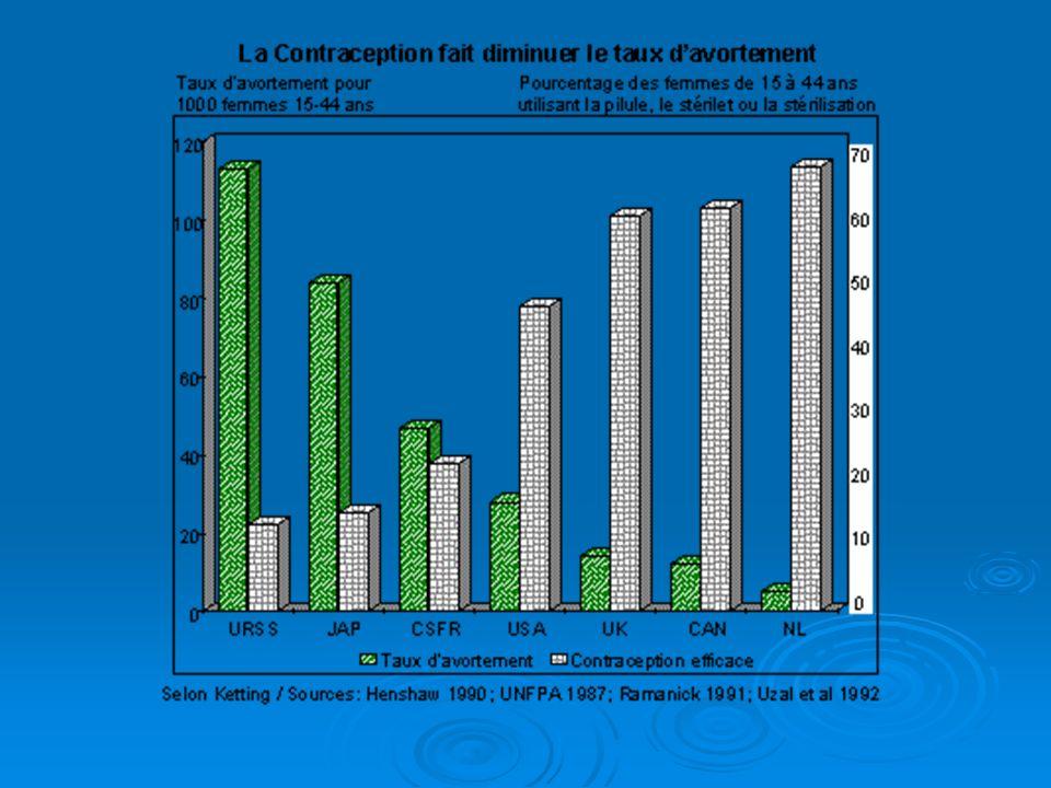 D- Contre-indications IVG méd: Très peu nombreuses en pratique (2) GYNECOLOGIQUES : Suspicion de GEU / DIU en place (à retirer avant la prise de mifégine) / volumineux fibrome utérin (majoration des métrorragies).
