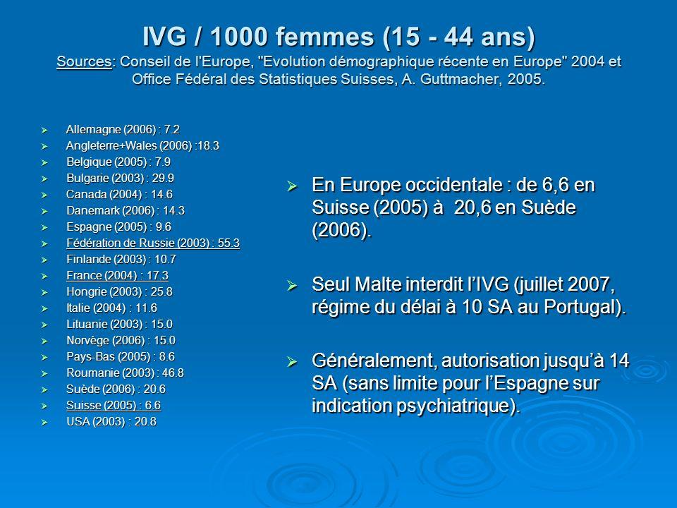 IVG / 1000 femmes (15 - 44 ans) Sources: Conseil de l'Europe,